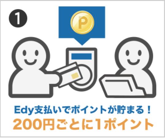 楽天Edyのポイント還元率