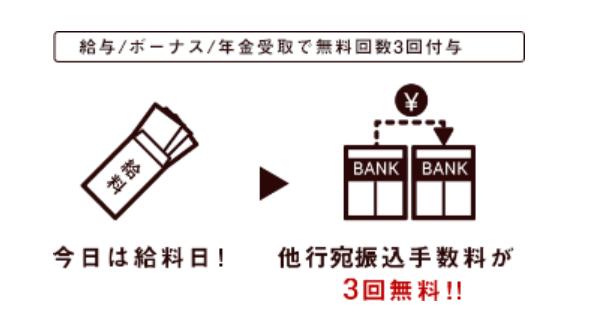 2.他行への振込手数料を0円にできる