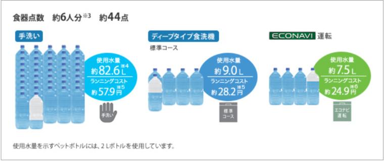 食器洗いの使用水量