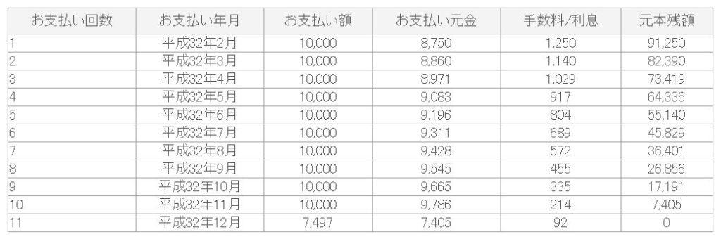 10万円返済シミュレーション