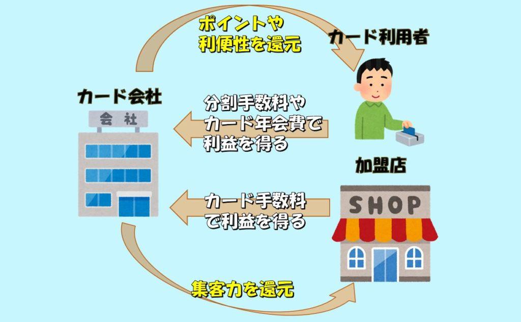 クレジットカード会社や加盟店の仕組み