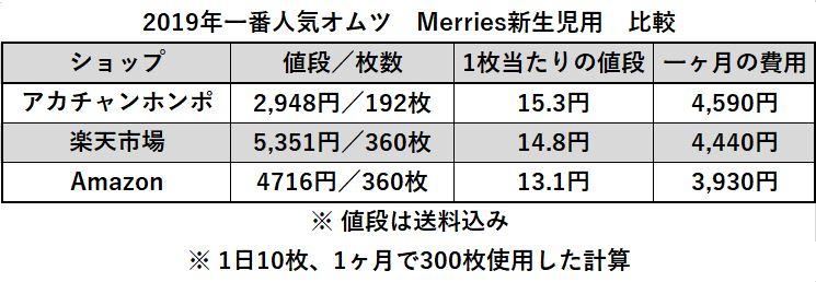 新生児用オムツの価格比較表