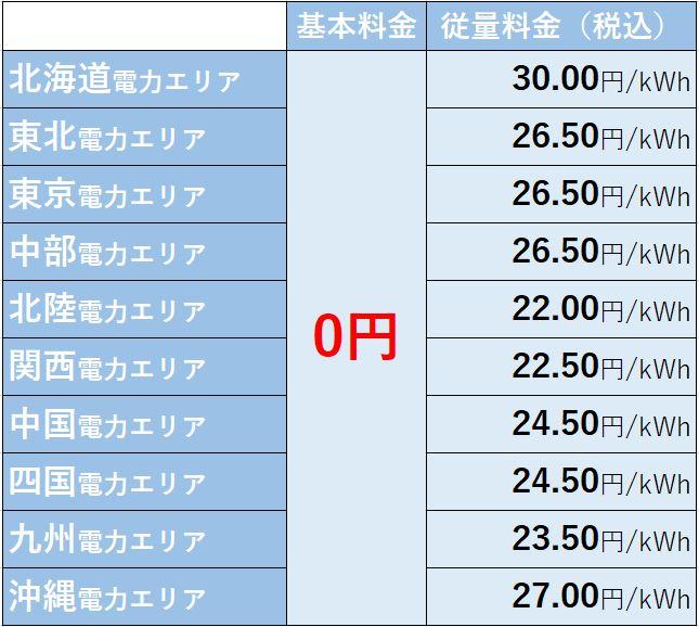 楽天エナジーの従量料金表
