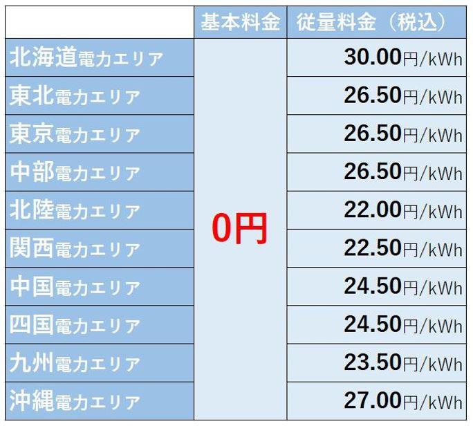 楽天でんきのメリット②:電気を使うほどオトクになります